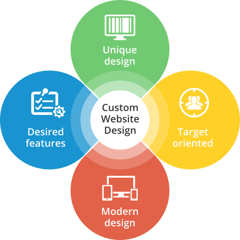 Custom Website Design and Development Service in Nigeria